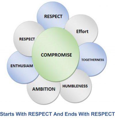 linnets-club-philosophy-respect-01